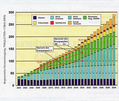 greenz/グリーンズ ドイツ再生可能エネルギー見通し