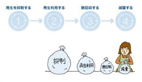 greenz/グリーンズ recycling_law