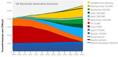 greenz/グリーンズgoogle_cleanenergy2030_graph
