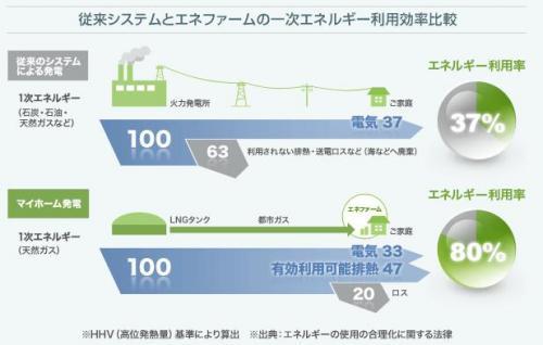greenz/グリーンズ efficiency