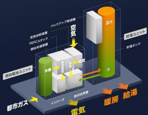 greenz/グリーンズ enefarmsystem