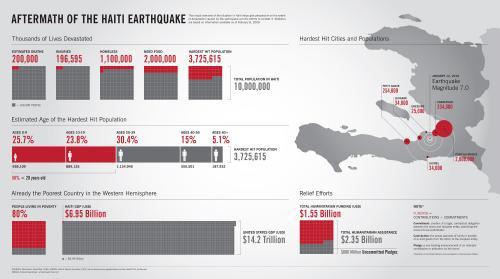 Haiti Infographic