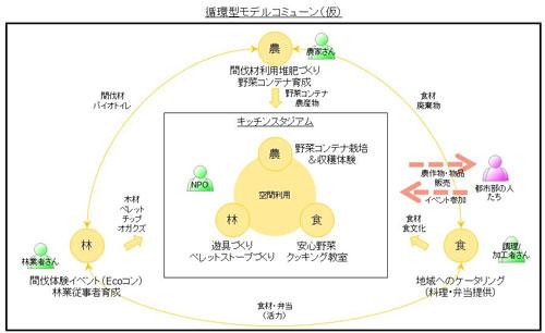 greenz/グリーンズ 甲州キッチンスタジアム概念図