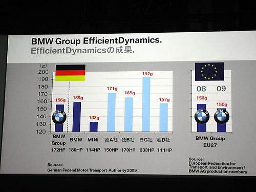 BMWがこんなにクリーンて知ってましたか?