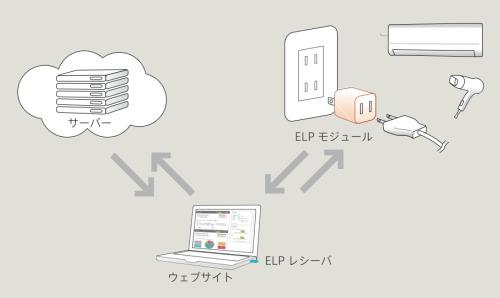Energy Literacy Platformの仕組み