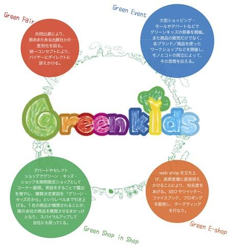 「グリーンキッズ」4つの活動