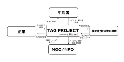 tagproject_scheme