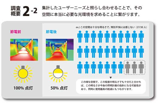 節電による明るさの変化と感じ方の違い(東京☆光散歩資料より)