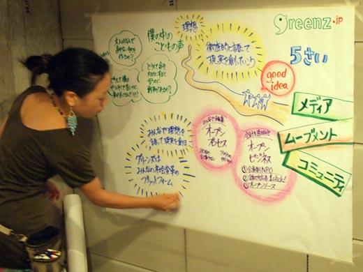 グラフィックファシリテイターの井口奈保さんによるグラフィックレコード