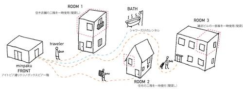 「復興民泊」イメージ図