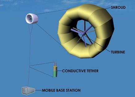 altaeros-energies-boston-wind-turbine