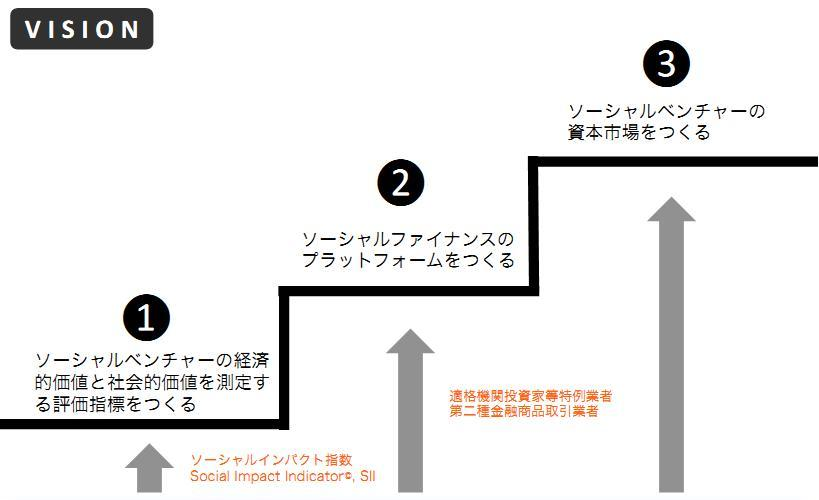 (c)2012 Social Impact Research Co., Ltd. All rights reserved.