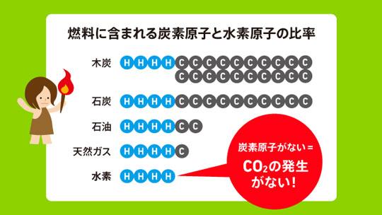 燃料に含まれる水素原子の比率は徐々に上がっている(R水素ネットワークウェブサイトより)