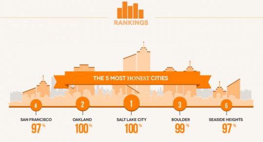 1位はオークランドとソルトレイクシティ。どちらも100%!