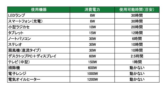 ※容量27Ah/5Hrを満充電した状態で ※太陽光で発電しながらの場合、晴天の場合、40W程度までは使い続けることが可能