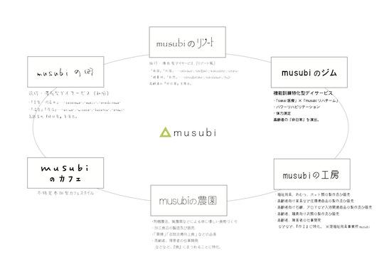 「musubi」事業イメージ