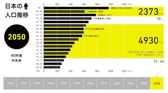 「日本の人口推移<1959~2050>」制作者:Takashi Tokuma http://www.bowlgraphics.net/tsutagra/03/からシュミレーションを体験できます。Via ツタグラ