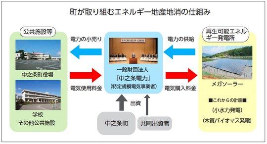 1-scheme